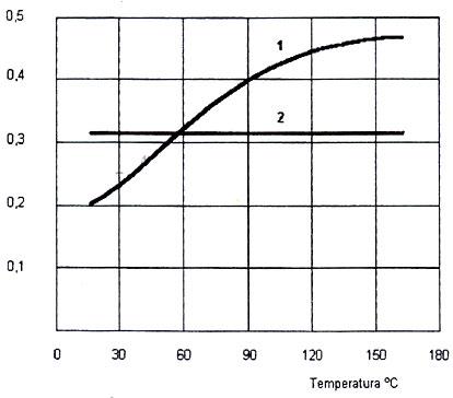 Influencia de la temperatura en el coeficiente de rozamiento
