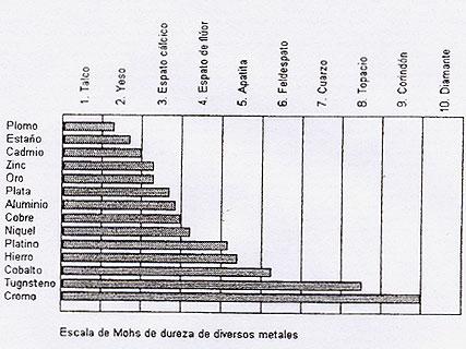 Escala de dureza Mohs para el cromo gris